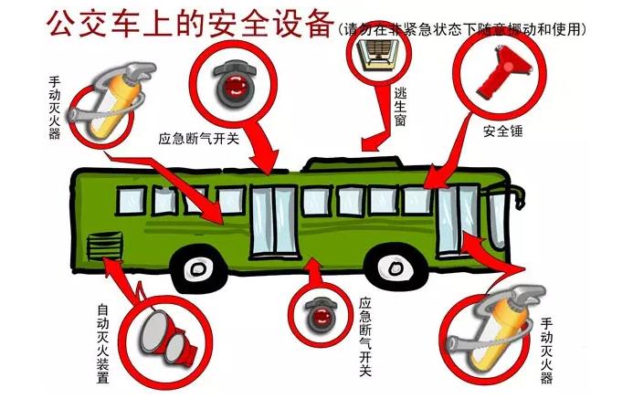 一些好动的小学生会玩耍公交车上安全锤、消防器等设施,很容易对自己和周围的乘客造成危险。 1、给孩子画张安全路线图 大部分孩子都是就近入学的,所以步行上下学的特别多。家长可以抽出时间,陪同孩子走一次,熟悉一下孩子平时走的路,计算一下路上所需要的时间,并且评估路线的危险性。 在熟悉了孩子平时上下学路上的环境之后,家长可以和孩子一起画出一张安全上学路线图。这里是网吧,不能进;这里有个公交站,人比较多,可以离远点画图的同时,家长还可以提醒孩子注意一些事项。 更重要的是,路线图一旦画好,要常提醒孩子按照这条